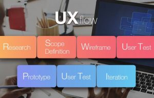 Design Process for UX